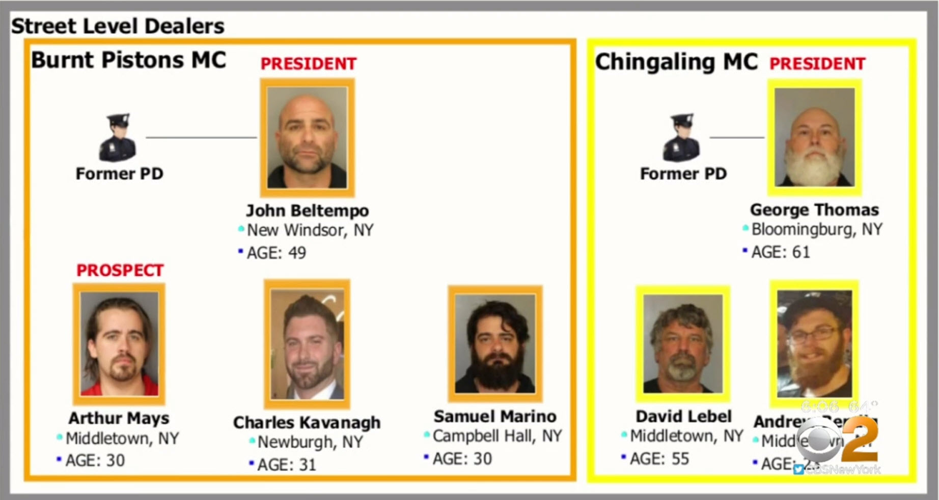 The connections in the motorcycle clubs that were charged with drug dealing and conspiracy